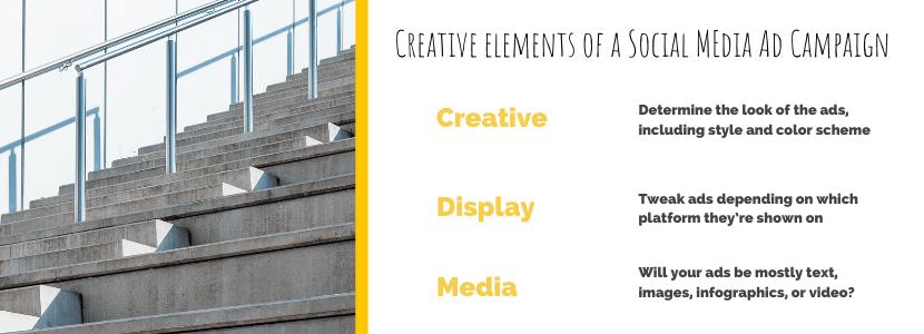 Creative elements of a social media ad campaign. Creative, Display, Media.