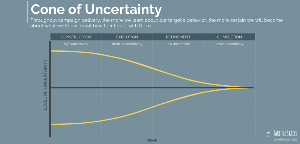 Cone of Uncertainty. Throughout campaign delivery, the more we learn about our target's behavior, the more certain we will become about what we know about how to interact with them.