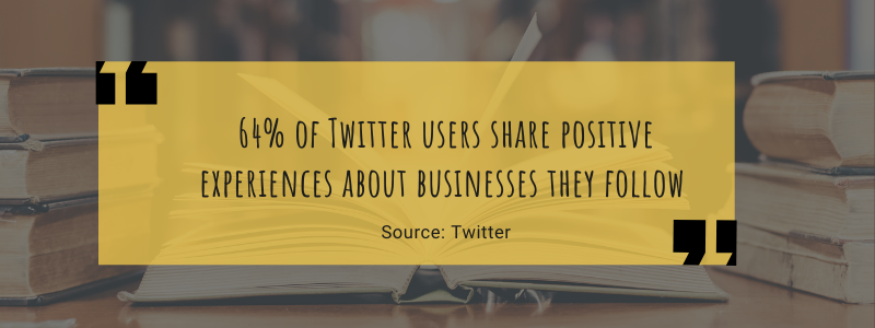 64% of Twitter users share positive experiences about businesses they follow. Source: Twitter.