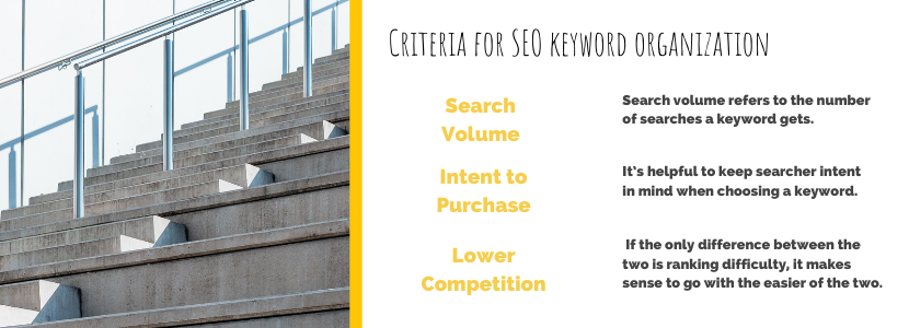 Criteria for SEO keyword organization. Search volume refers to the numbers of searches a keyword gets. Intent to purchase it's helpful to keep searcher intent in mind when choosing a keyword. Lower Competition if the only difference between the two is ranking difficulty, it makes sense to go with the easier of the two.