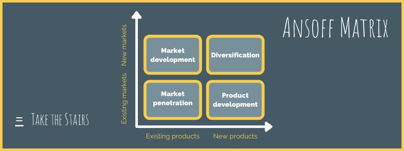 Ansoff Matrix. Existing markets, new markets. Existing products, new products. Market development, diversification, market penetration, and product development.