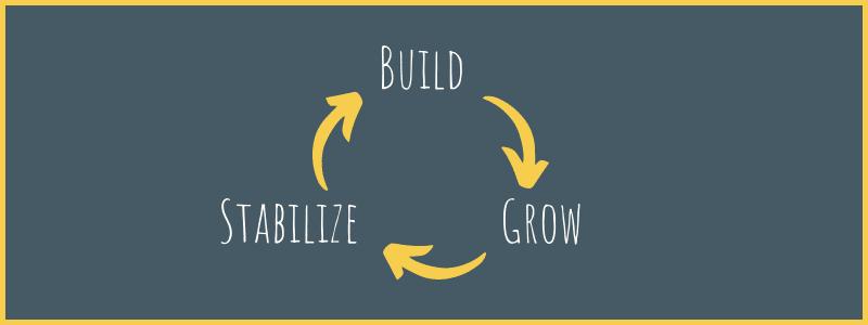 Build Grow Stabilize